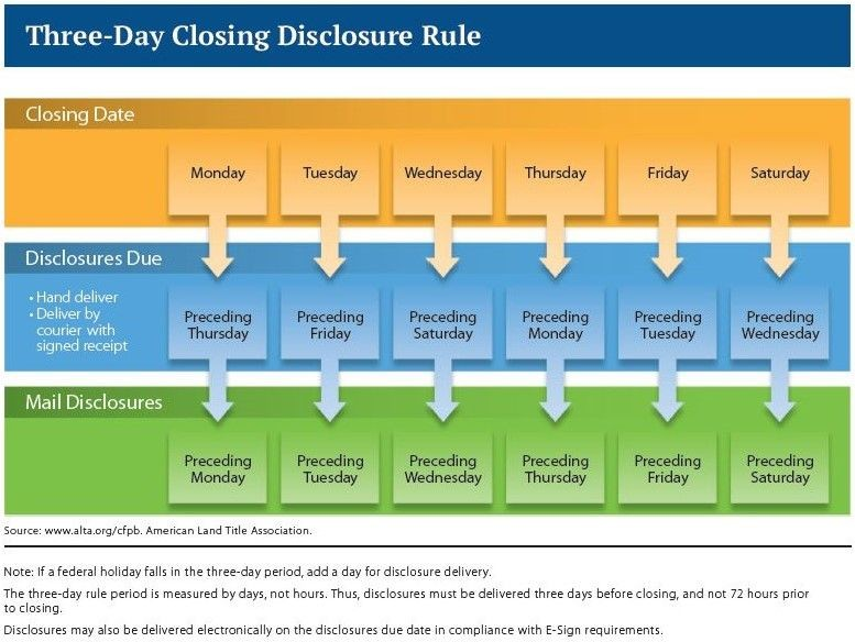 form i-9 3 day rule  3-day closing disclosure rule chart | Real Estate - Your ..