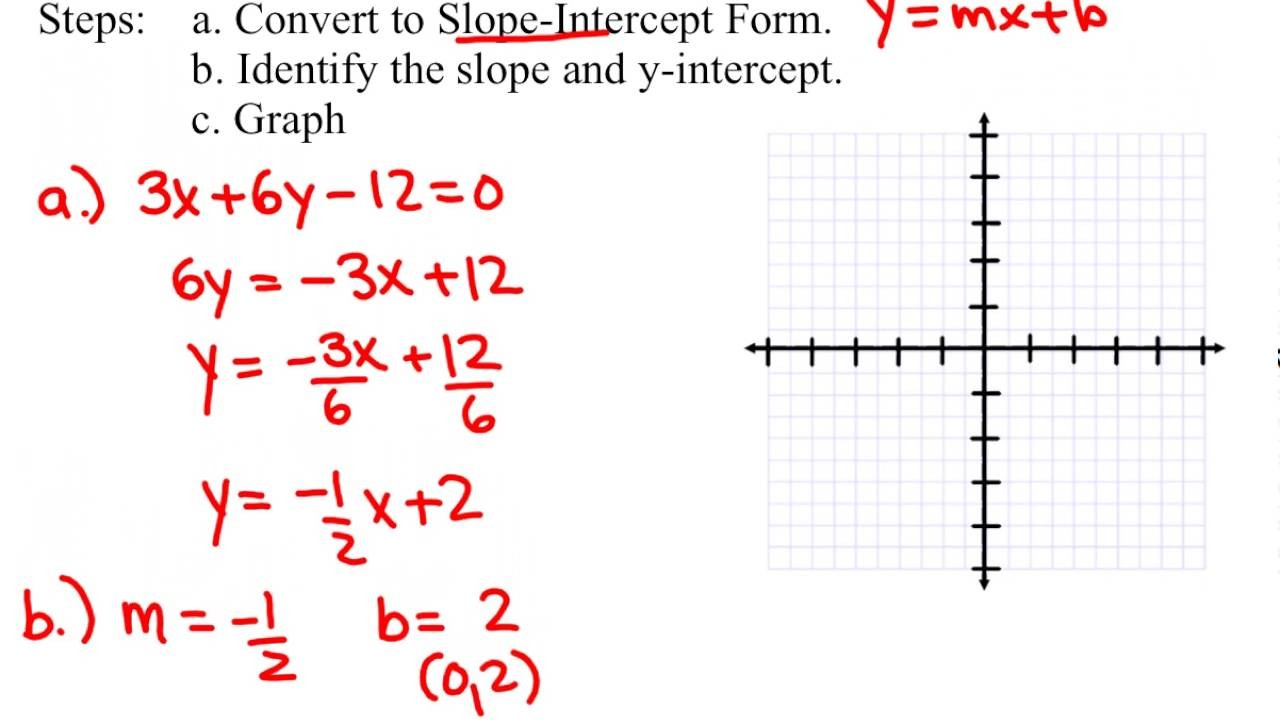 slope intercept form how to  Convert from general form to slope intercept form - YouTube - slope intercept form how to