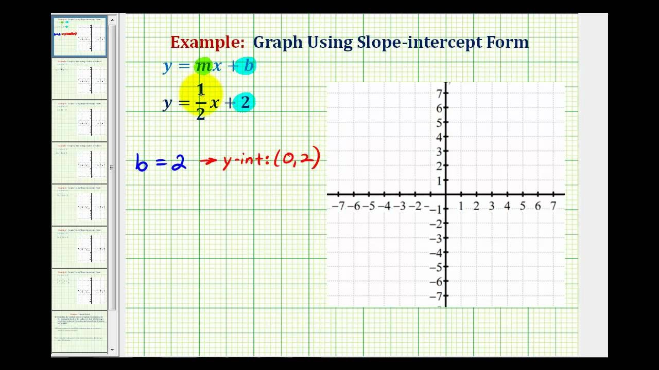 slope intercept form from graph  Ex 1: Graph a Linear Equation in Slope-Intercept Form ..