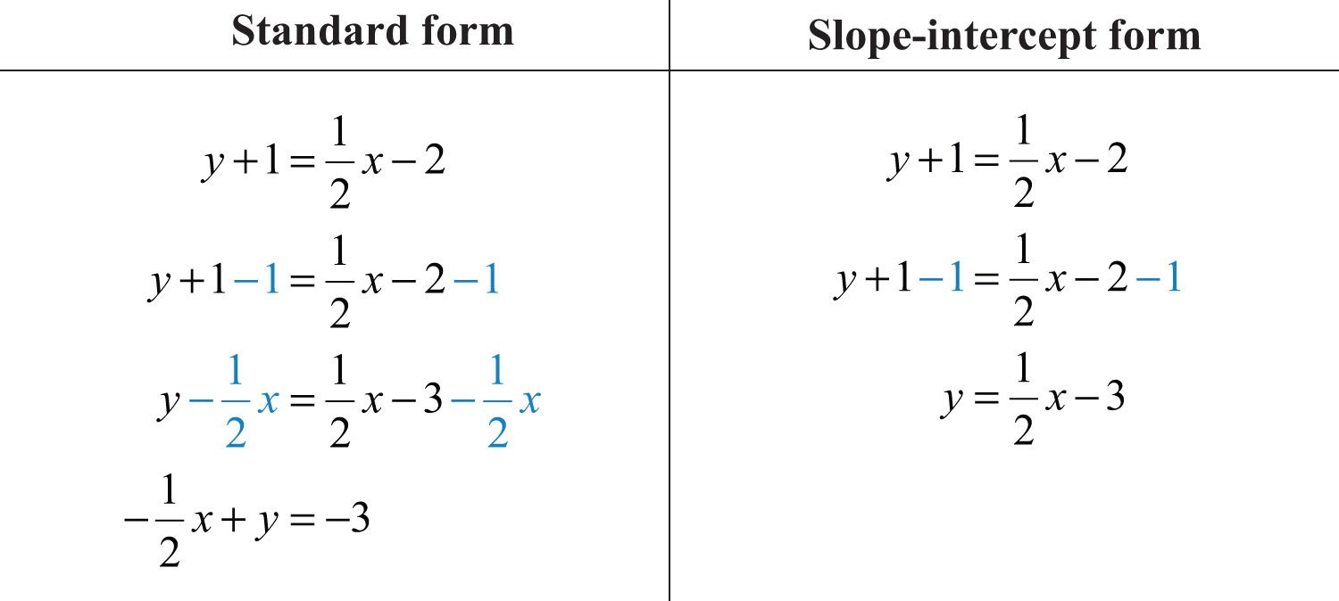 slope intercept form into point slope form  Finding Linear Equations - slope intercept form into point slope form