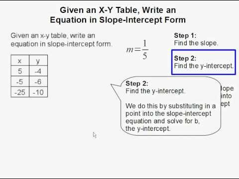 slope intercept form given slope and y intercept  Given an x-y table, write an equation in slope-intercept ..