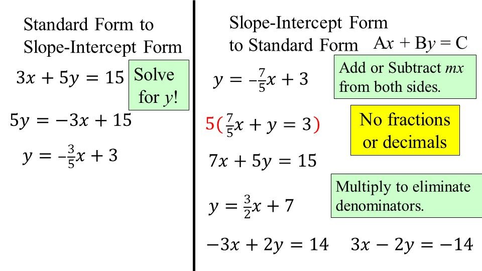 slope intercept form how to solve for y