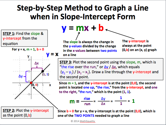 linear function slope intercept form  Sharing is Caring: Linear Equations Review | Reflections ..