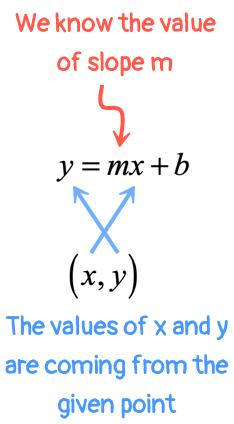 slope intercept form labeled Slope-Intercept Form of a Straight Line (y = mx + b ...