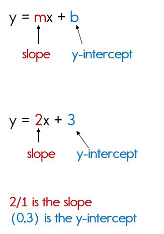 slope intercept form formula  Writing Equations in Slope Intercept Form - slope intercept form formula