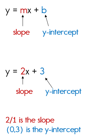 slope intercept form how to  Writing Equations in Slope Intercept Form - slope intercept form how to