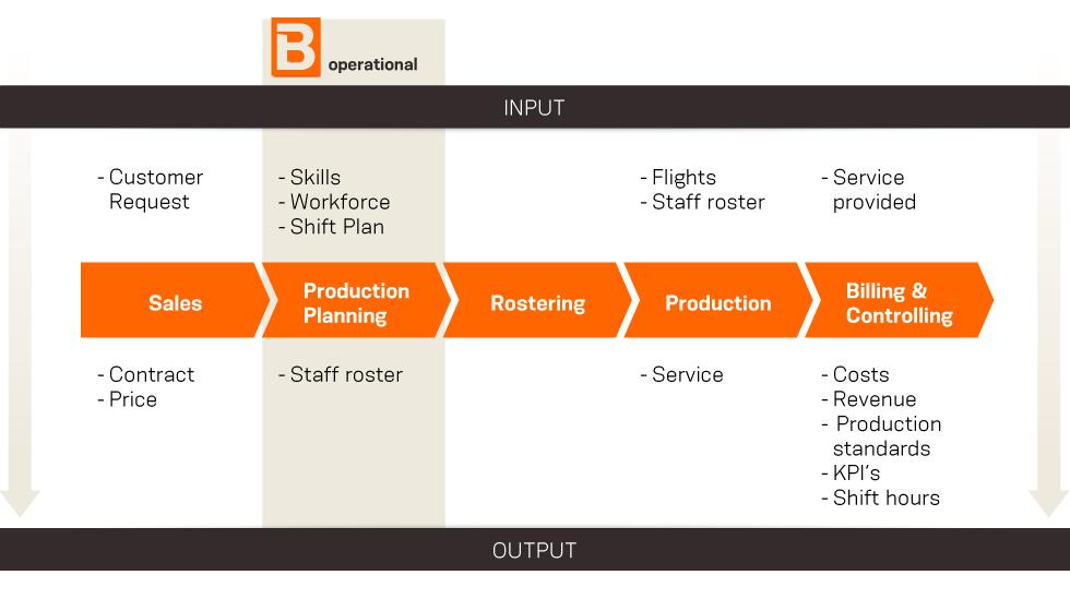 ramp up schedule template  BEONTRA - Airport and Ground Handling Scenario Planning - ramp up schedule template