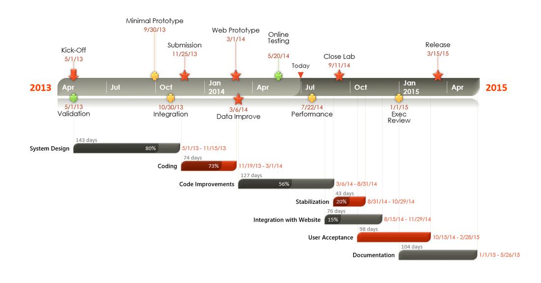 ramp up schedule template  BradEgeland.com - Blog - #PMP #PMO #PPM #AI #DevOps # ..