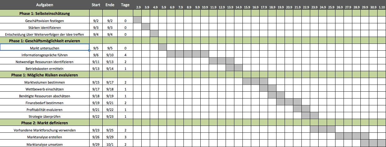 ramp up schedule template  Kostenlose Excel Vorlage für Projektplanung - ramp up schedule template