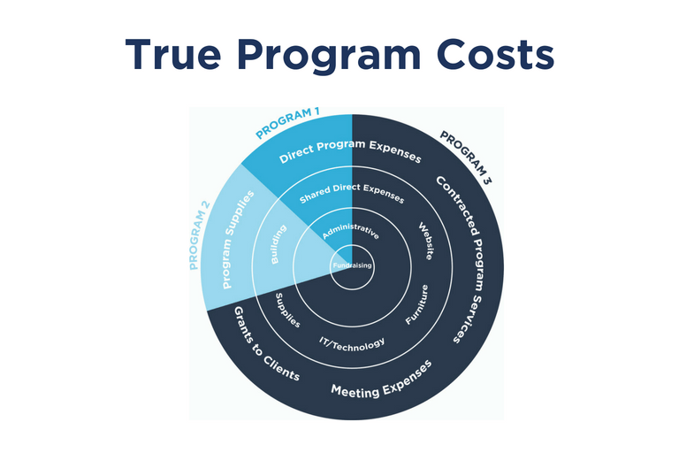 budget template download  True Program Costs: Program Budget and Allocation Template ..