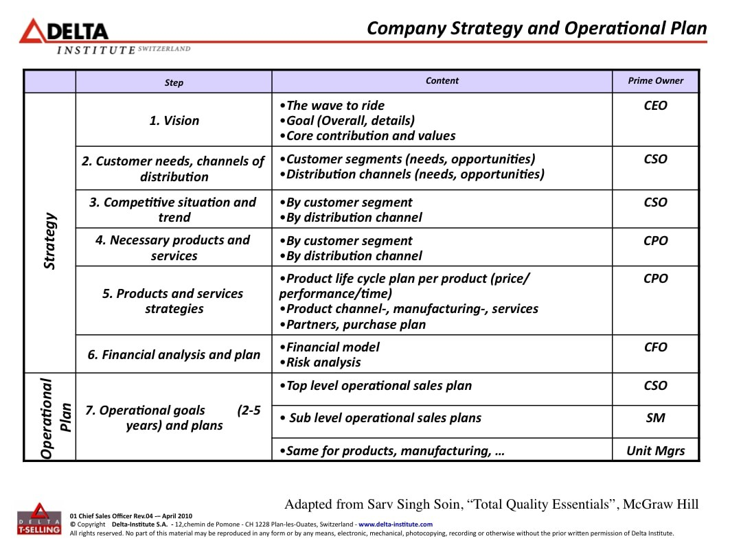 business operational plan template  10+ Operational Plan for Restaurant Examples - PDF | Examples - business operational plan template