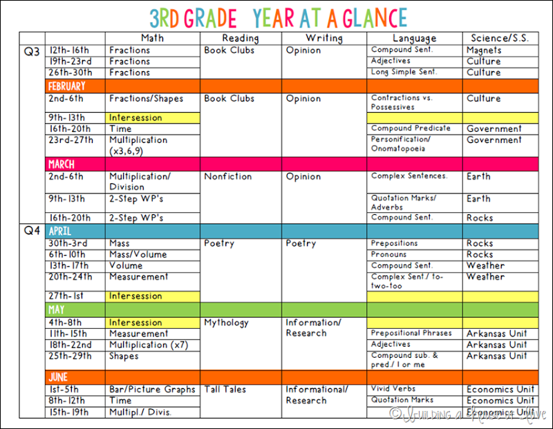 grade 3 lesson plan template  3rdGradeYearAtAGlance1 | Classroom layout, Classroom ..