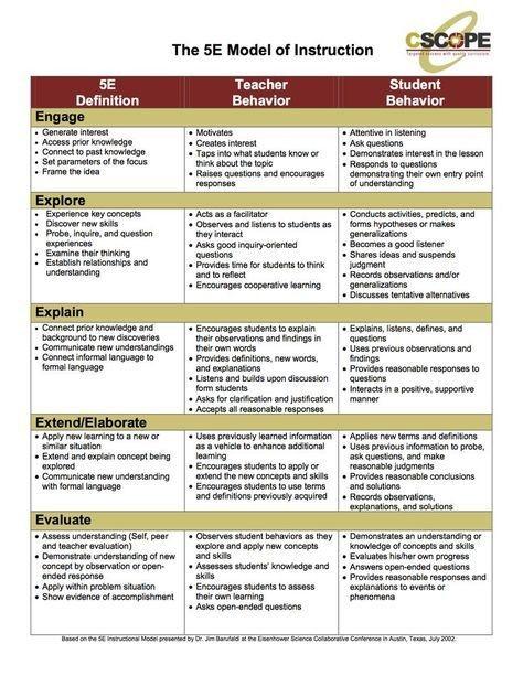 lesson plan template 5 e model  5E lesson plan model | Social studies lesson plans, Math ..