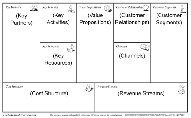 lean business plan template  An Easier Business Model Canvas Template: The Lean Plan ..