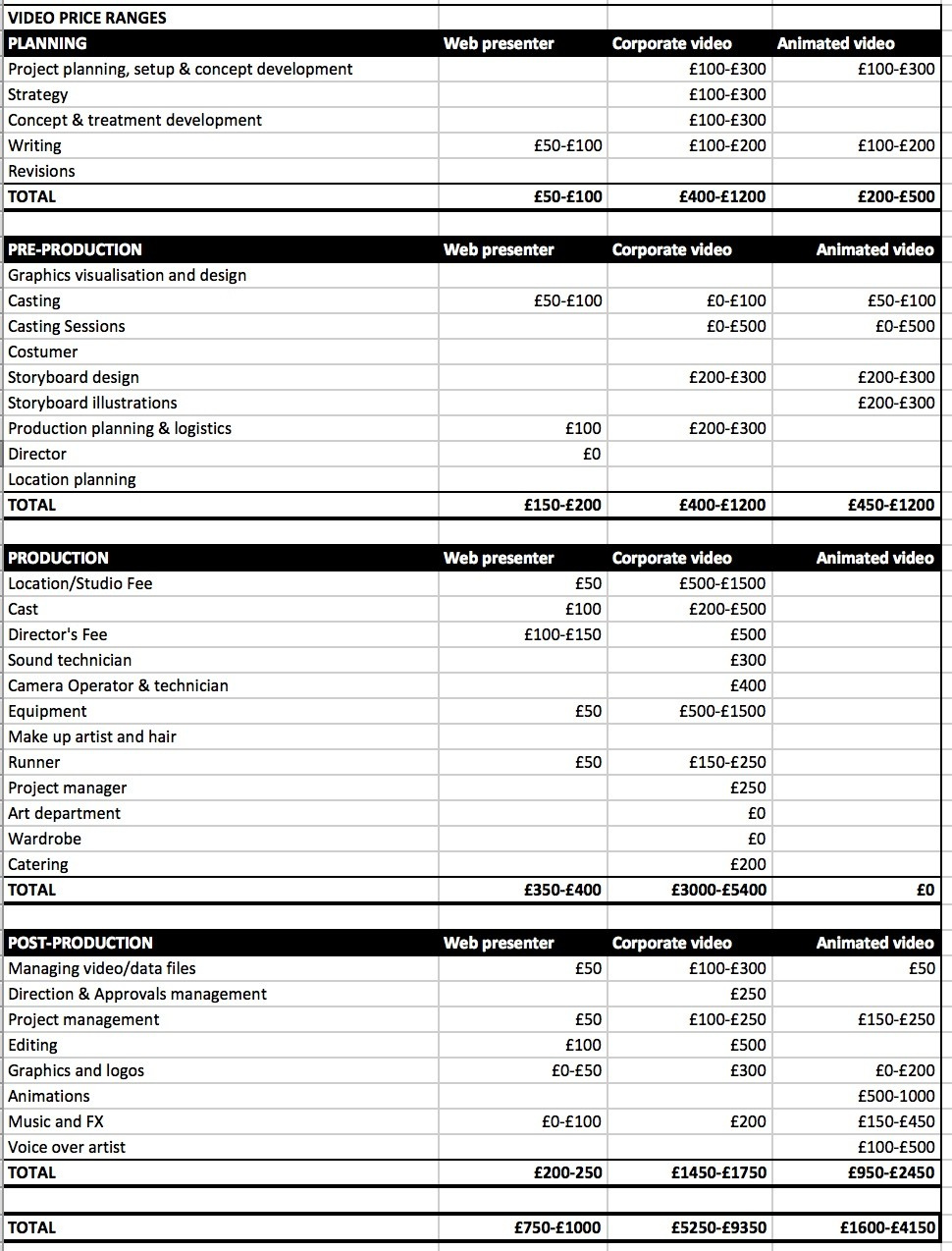 music video budget template  Budgeting for Video Production & Marketing - music video budget template