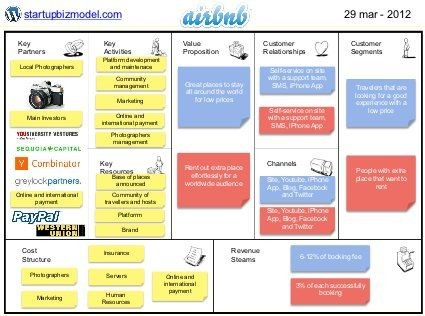business plan template airbnb  Business Model - Airbnb, via Slideshare | Startup ..