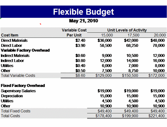 budget template with fixed and variable costs  Flexible Budget Template   Free Microsoft Excel Templates ..