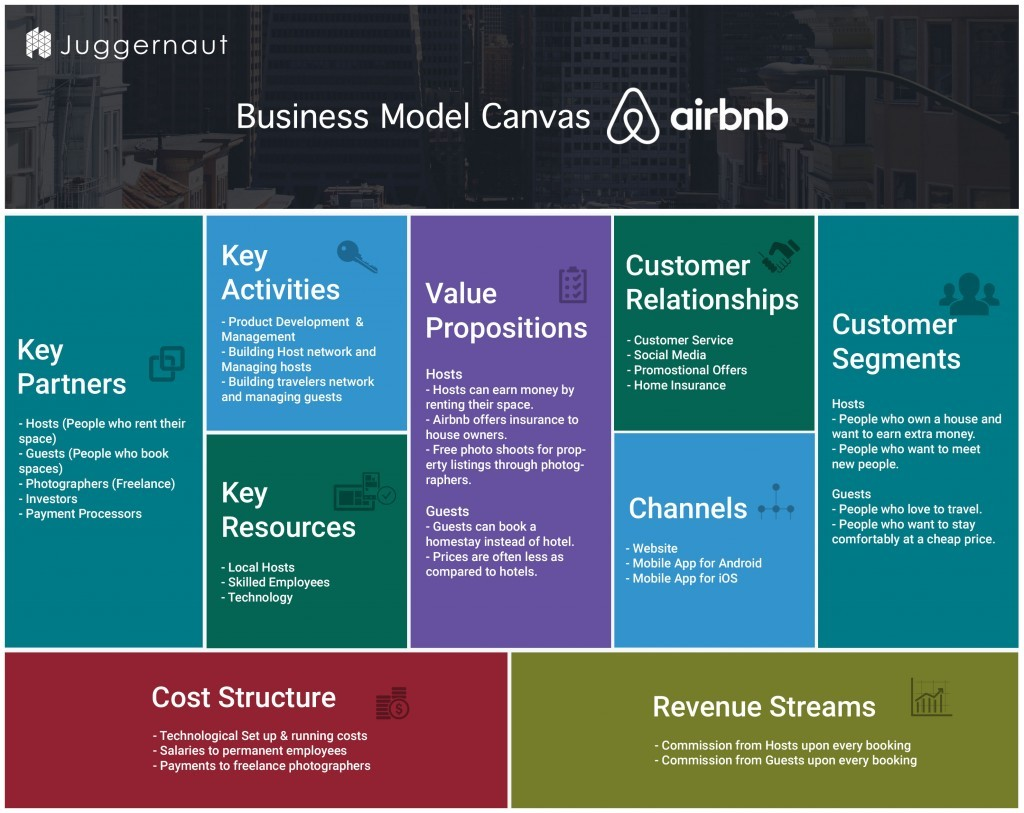 business plan template airbnb  How Airbnb Works | Insights into Business & Revenue Model ..