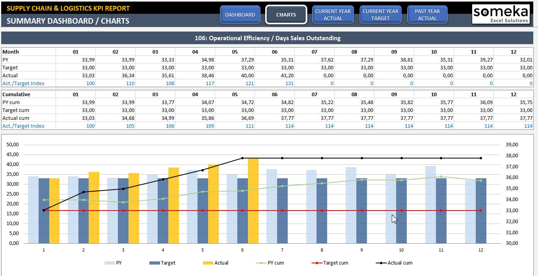 logistics budget template  Supply Chain & Logistics KPI Dashboard | Warehouse KPI in ..