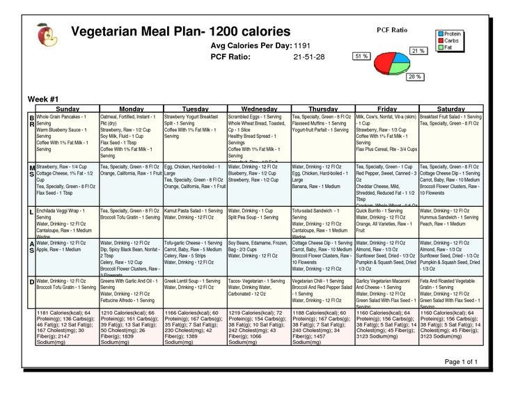 sample diabetic meal plan 1200 calories  1200 calorie diabetic diet plan for weight loss ..