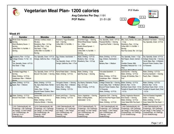sample diabetic meal plan 1200 calories  1200 calorie diabetic diet plan for weight loss ..