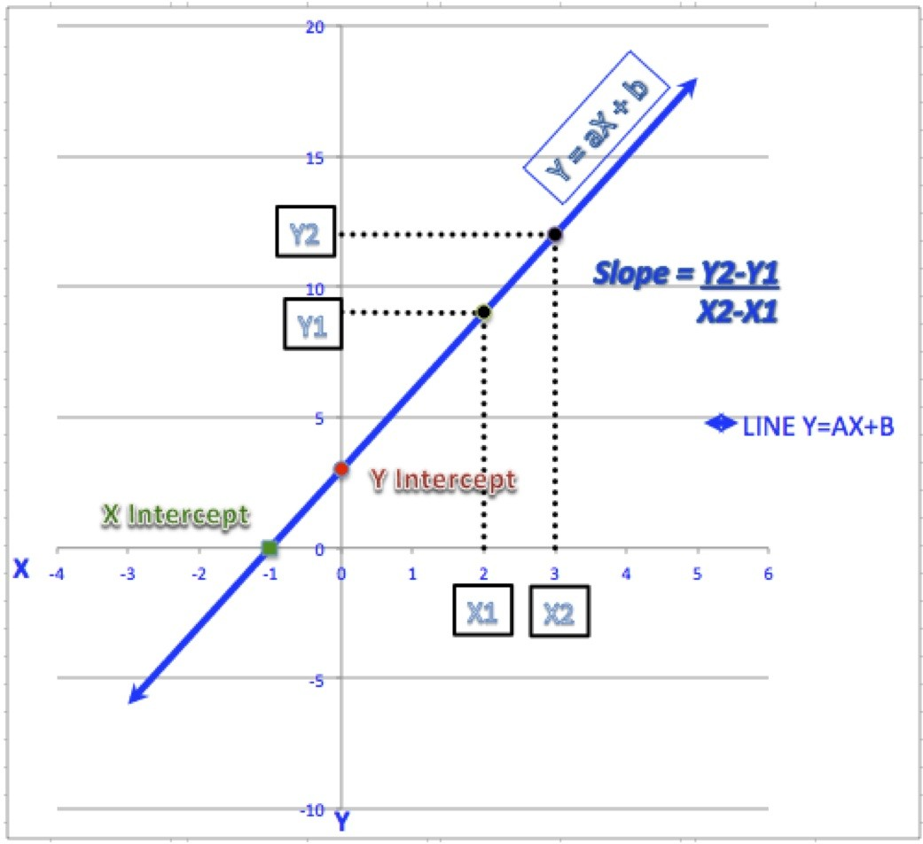 y-intercept formula linear regression  4 Ways to Calculate Slope and Intercepts of a Line - wikiHow - y-intercept formula linear regression