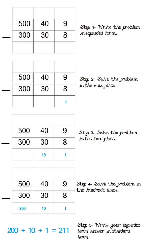 uses the expanded form to explain subtraction with regrouping  Expanded Subtraction - Math Foundations - uses the expanded form to explain subtraction with regrouping