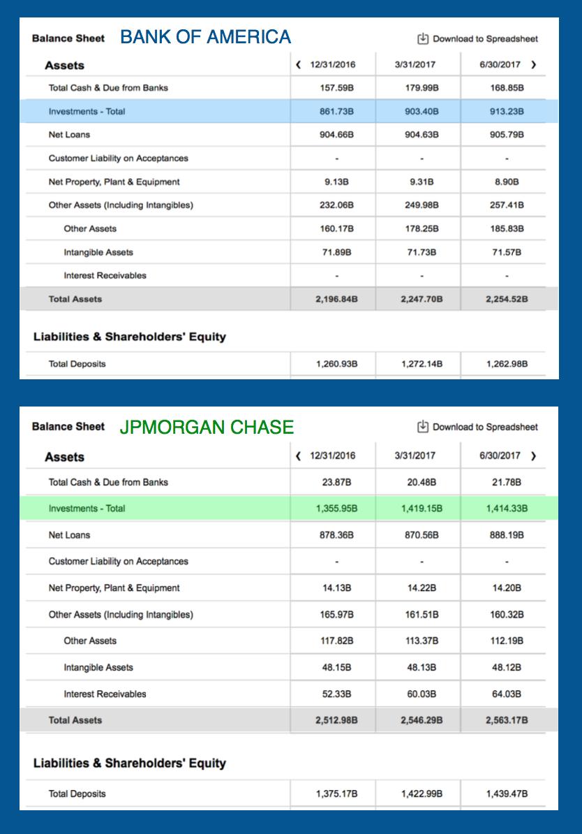 bank of america bank balance  How Bank Of America And JPMorgan Chase Use Their Balance ..