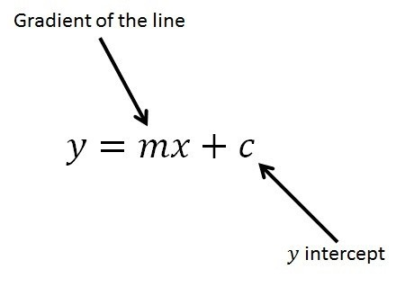 y intercept formula meaning  What is the condition for a straight line to pass through ..