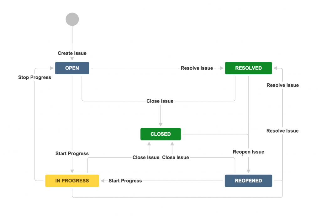 change request template ppt  Customizing Jira Workflows for Efficiency – Project ..