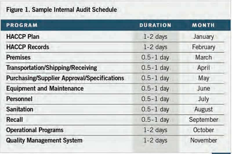 qms audit schedule template  Internal Audits Create Opportunity for Food Organizations ..