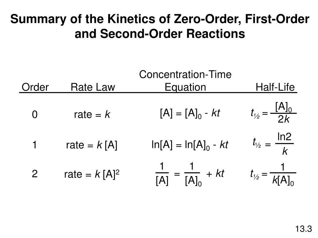 0 order reaction formula  PPT - Summary of the Kinetics of Zero-Order, First-Order ..
