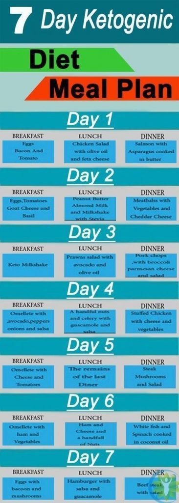 i week keto meal plan  Keto Diet Charts and Meal Plans that Make It Easier to ..