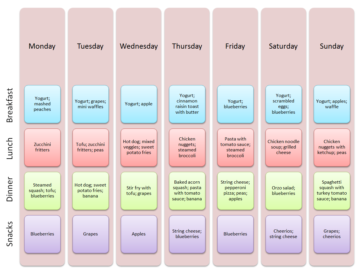 meal plan 1 year old  Sample Meal Plan for 1 Year-Old | Baby food schedule, Meal ..