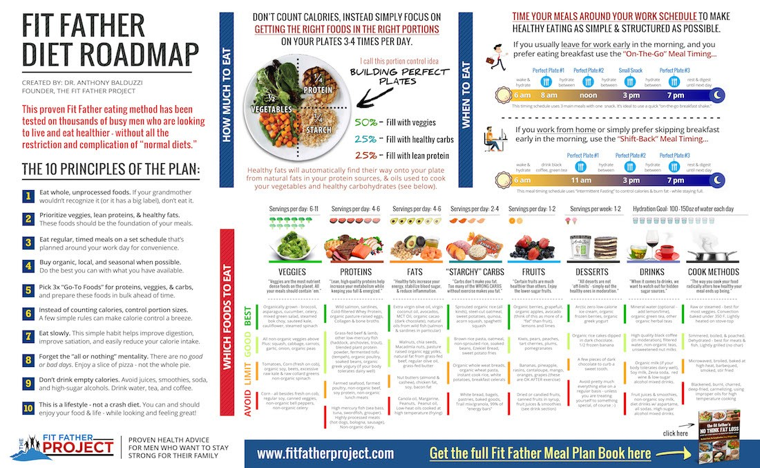 v fit meal plan  The Fit Father Diet Plan - 10 Simple Rules To Follow - v fit meal plan