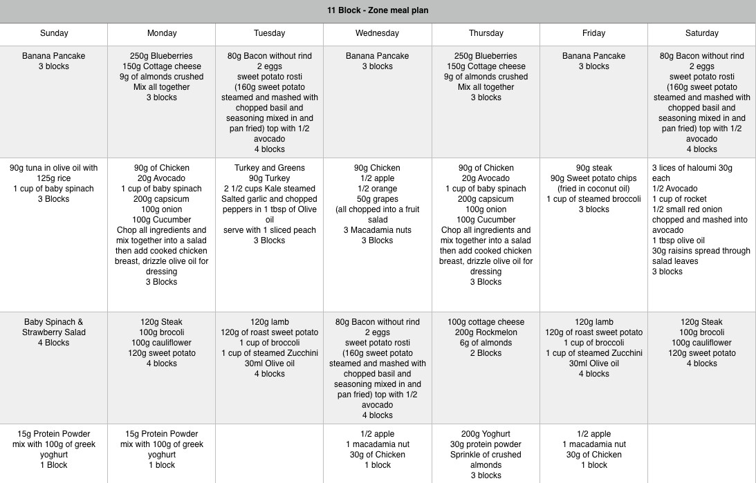 meal plan zone  Zone Meal Plans – Mad Nutrition - meal plan zone