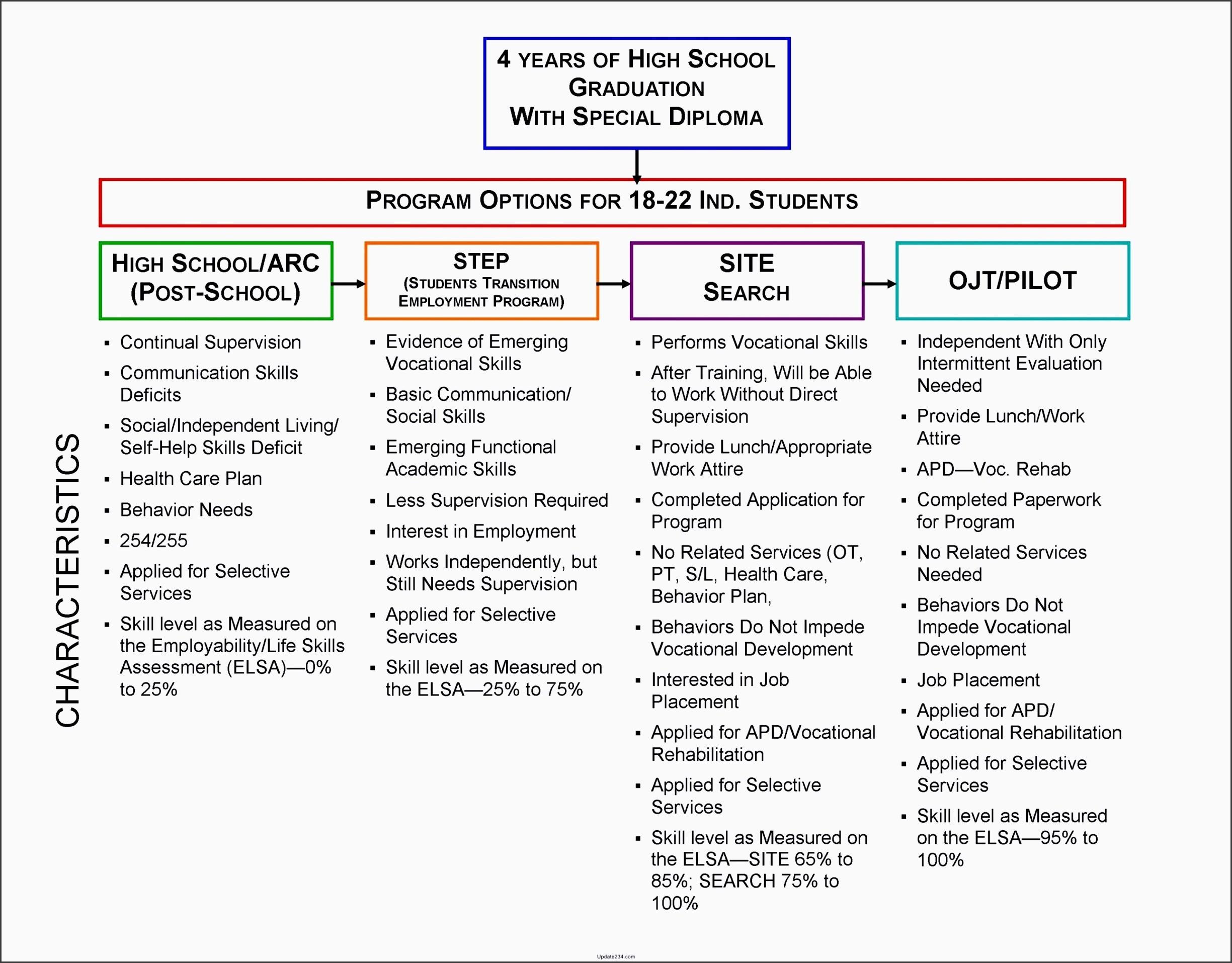 career 5 year plan template  7 Career Planning Checklist In Excel - SampleTemplatess ..