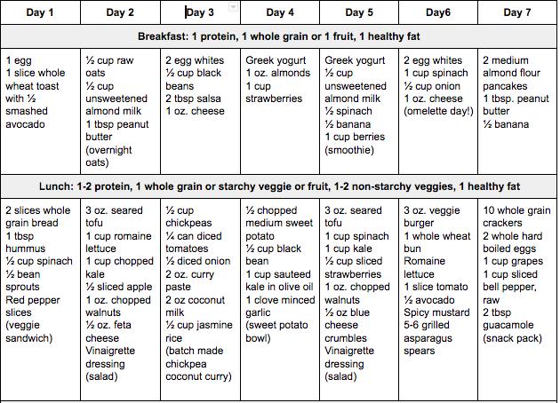 diet plan noom  7 Day Vegetarian Meal Plan - Noom Inc
