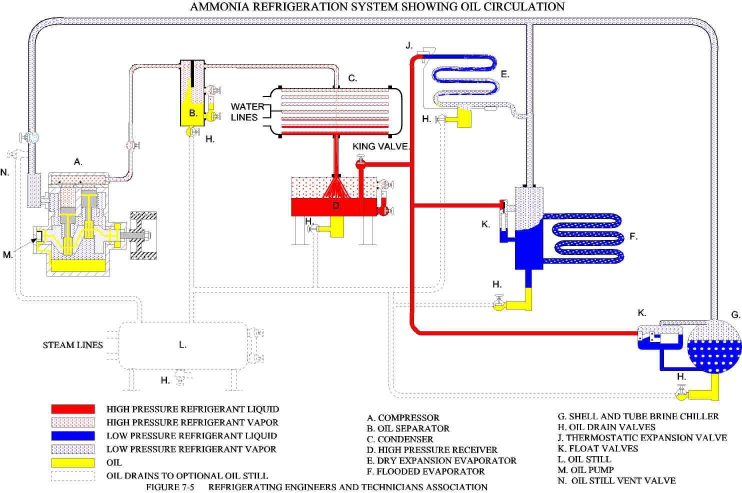 refrigeration names  Refrigeration: A 1 Refrigeration - refrigeration names