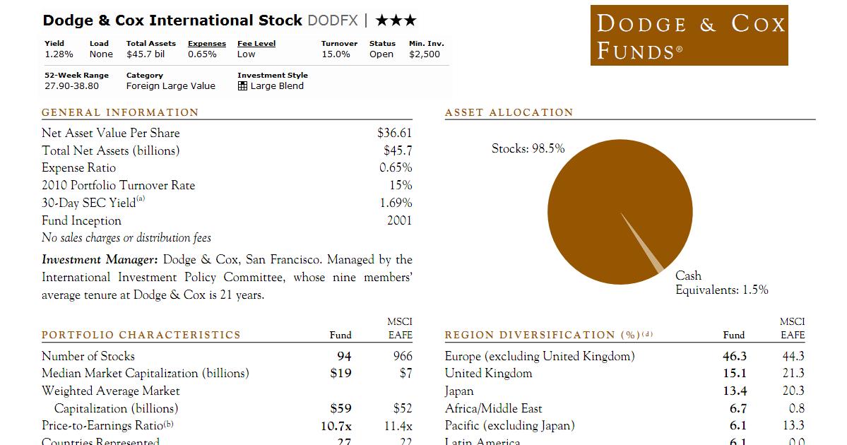 dodge and cox international stock fund price  Dodge & Cox International Stock Fund (DODFX) | MEPB Financial - dodge and cox international stock fund price