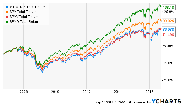 dodge and cox stock fund news  Dodge & Cox Stock: Still A Great Choice For 401K Investors ..