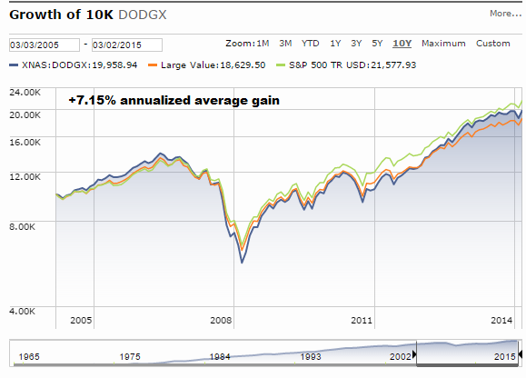 dodge and cox stock fund news  Seeking Alpha Expands Its Coverage To Mutual Funds, So Let ..